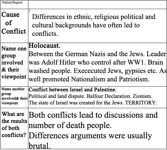 religious and ethnic groups 2 essay Religious and ethnic groups part i select at least 1 religious and 1 ethnic/racial group not your own from the list below • religious groups (based on http.